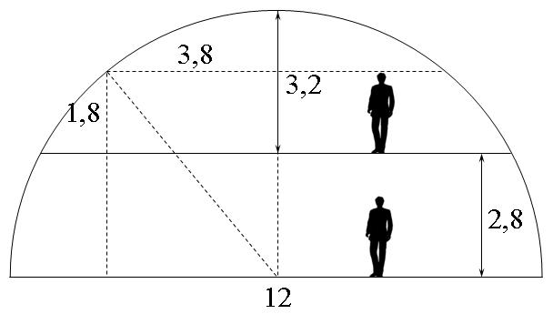 Выбор размера купола, исходя из роста человека