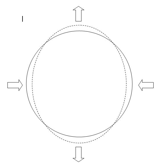 Потенциальные деформации купола (вид сверху)