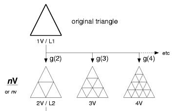 Дробление граней на всё более мелкие треугольники