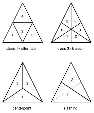 Различные способы разделения граней на треугольники